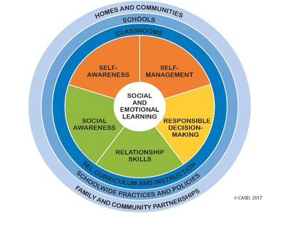 Social and Emotional Learning Chart